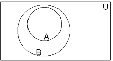 Sets basic operations set theory mathematics high school fig 2 venn diagram depicting a as subset of b a b ccuart Image collections